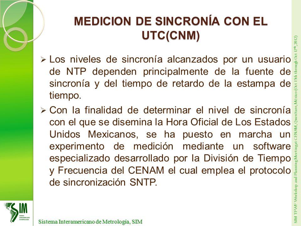 SIM TFWF Workshop and Planning Meeting at CENAM, Querétaro, México (Oct 15th through Oct 17 th, 2012) Sistema Interamericano de Metrología, SIM Sistema Interamericano de Metrología, SIM MEDICIÓN DE SINCRONIA CON EL UTC(CNM) Esquema de medición en red doméstica Fuente de sincronía: BC635PCI-V2 LocalTimePC Fuente de sincronía: BC635PCI-V2 LocalTimePC RED DOMESTICA NISTserver Servidor CRONOS Sistema de Medición (LocalTimePC) LocalTimePC – CRONOS DIFERECNIASREGISTRADAS INTERNET PTBserver NPLserver LocalTimePC – NISTserver LocalTimePC – PTBserver LocalTimePC – NPLserver BC635PCI-V2FreeRuning