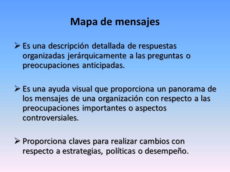 Mapa de mensajes Es una descripción detallada de respuestas organizadas jerárquicamente a las preguntas o preocupaciones anticipadas. Es una descripci