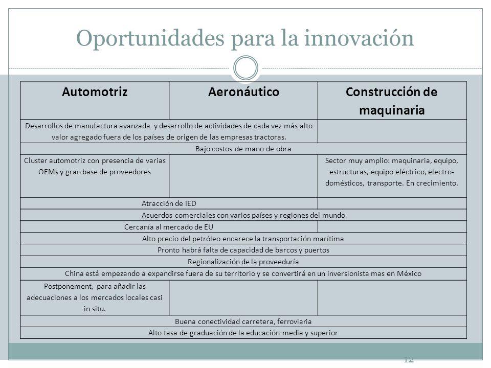 Oportunidades para la innovación 12 AutomotrizAeronáutico Construcción de maquinaria Desarrollos de manufactura avanzada y desarrollo de actividades d