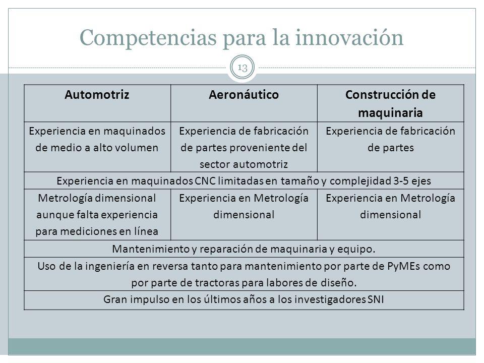 Competencias para la innovación 13 AutomotrizAeronáutico Construcción de maquinaria Experiencia en maquinados de medio a alto volumen Experiencia de f