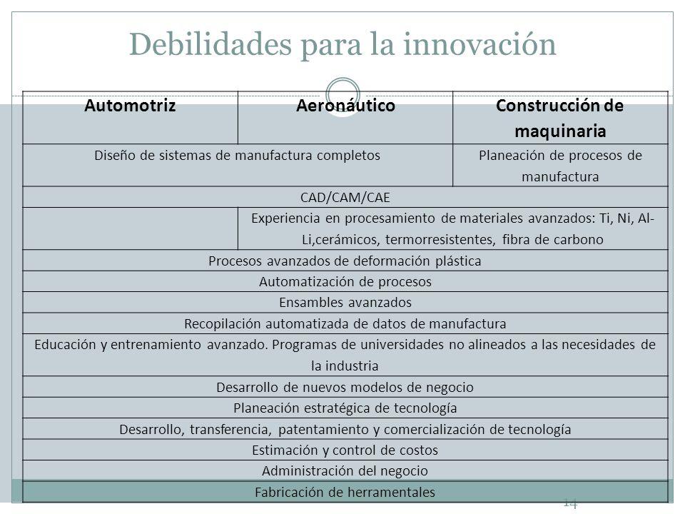 Debilidades para la innovación 14 AutomotrizAeronáutico Construcción de maquinaria Diseño de sistemas de manufactura completos Planeación de procesos