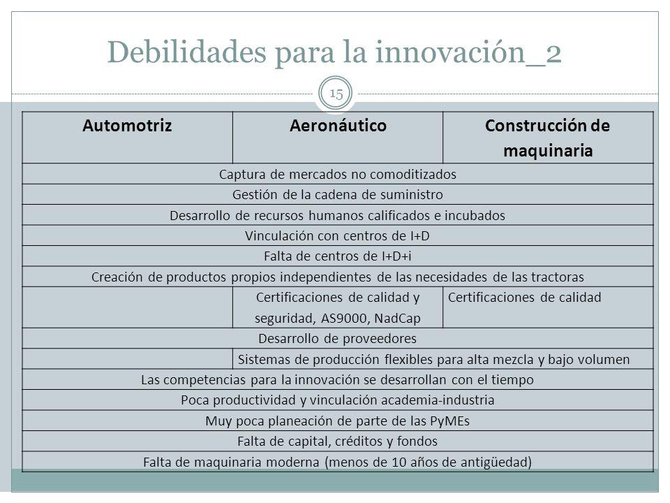 Debilidades para la innovación_2 15 AutomotrizAeronáutico Construcción de maquinaria Captura de mercados no comoditizados Gestión de la cadena de sumi