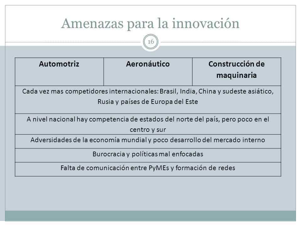 Amenazas para la innovación 16 AutomotrizAeronáutico Construcción de maquinaria Cada vez mas competidores internacionales: Brasil, India, China y sude