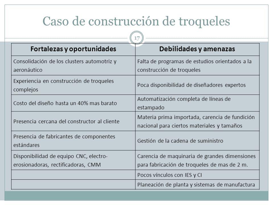 Caso de construcción de troqueles 17 Fortalezas y oportunidadesDebilidades y amenazas Consolidación de los clusters automotriz y aeronáutico Falta de