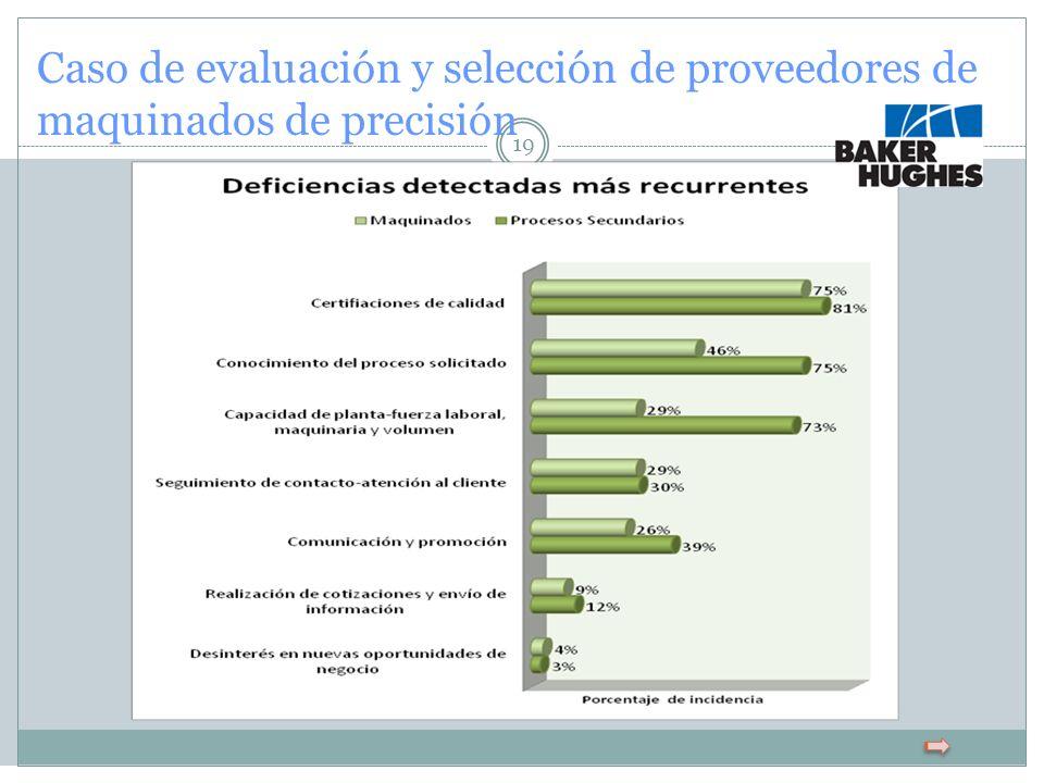 19 Caso de evaluación y selección de proveedores de maquinados de precisión