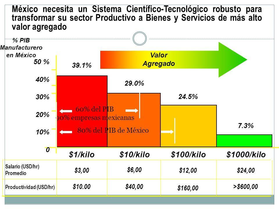 México necesita un Sistema Científico-Tecnológico robusto para transformar su sector Productivo a Bienes y Servicios de más alto valor agregado >$600,