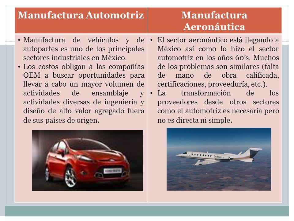7 Manufactura AutomotrizManufactura Aeronáutica Manufactura de vehículos y de autopartes es uno de los principales sectores industriales en México. Lo