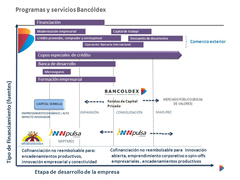 Programas y servicios Bancóldex EXPANSIÓN MADUREZ CONSOLIDACIÓN MERCADO PÚBLICO (BOLSA DE VALORES) CAPITAL SEMILLA Etapa de desarrollo de la empresa T