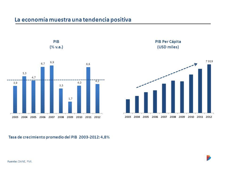 La economía muestra una tendencia positiva PIB (% v.a.) PIB Per Cápita (USD miles) Tasa de crecimiento promedio del PIB 2003-2012: 4,8% Fuente: DANE,