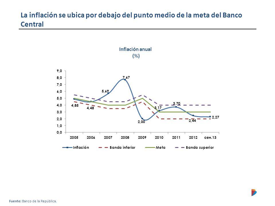 2009201020112012 PIB (USD bn) 234287336370 PIB real tasa anual de crecimiento (%) 1,74,06,64,0 PIB Per Capita (USD) 5.2036.3097.3057.948 Inflación f.d.p.