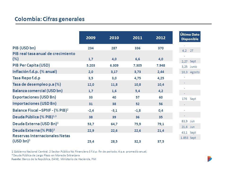 Economía Colombia Crecimiento sostenido Inflación controlada Baja volatilidad de los indicadores económicos Los fundamentales Macroeconómicos sólidos Recuperación en generación de empleo Crecimiento clase media Disminución de niveles de pobreza extrema y pobreza Sistema Financiero solido, robusto Fuerte inversión extranjera