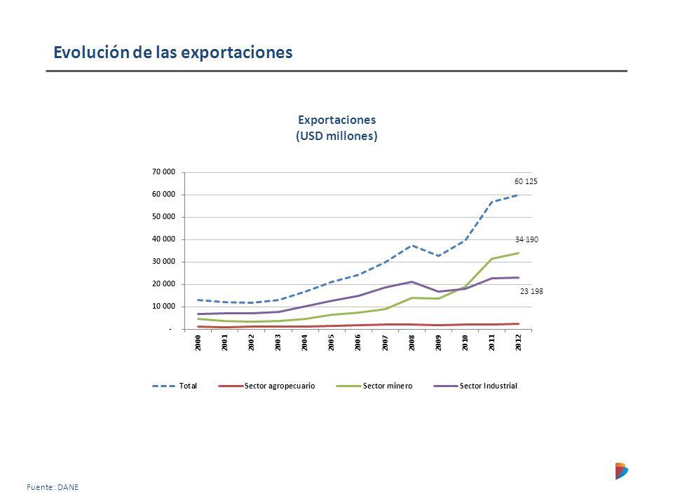 Exportaciones (USD millones) Evolución de las exportaciones Fuente: DANE