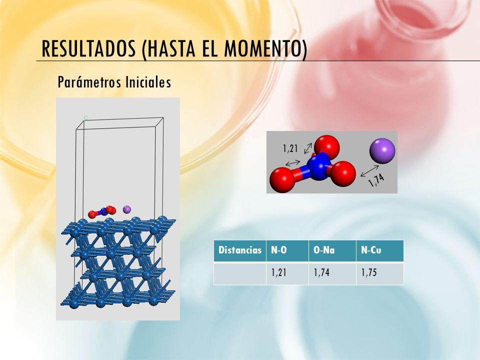 RESULTADOS (HASTA EL MOMENTO) DistanciasN-OO-NaN-Cu 1,211,741,75 1,21 1,74 Parámetros Iniciales