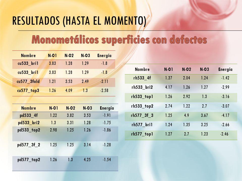 RESULTADOS (HASTA EL MOMENTO) NombreN-O1N-O2N-O3Energía cu533_bri13.831.281.29-1.8 cu533_bri13.831.281.29-1.8 cu577_3fold1.213.532.49-2.11 cu577_top31