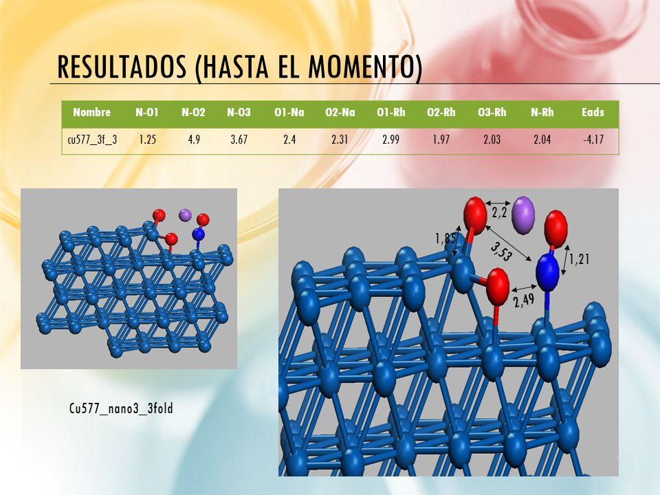 RESULTADOS (HASTA EL MOMENTO) 1,21 2,49 3,53 1,85 2,2 Cu577_nano3_3fold NombreN-O1N-O2N-O3O1-NaO2-NaO1-RhO2-RhO3-RhN-RhEads cu577_3f_31.254.93.672.42.
