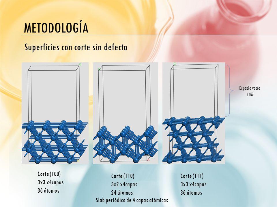METODOLOGÍA Espacio vacío 10Å Slab periódico de 4 capas atómicas Corte (100) 3x3 x4capas 36 átomos Corte (110) 3x2 x4capas 24 átomos Corte (111) 3x3 x