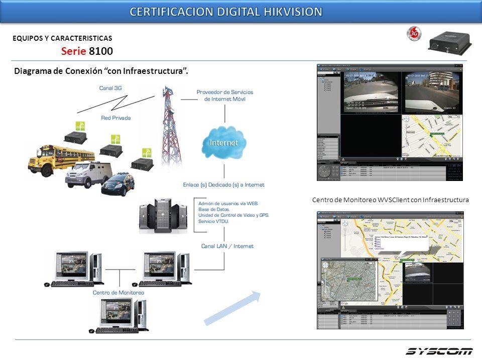 EQUIPOS Y CARACTERISTICAS Diagrama de Conexión con Infraestructura. Serie 8100 Centro de Monitoreo WVSClient con Infraestructura