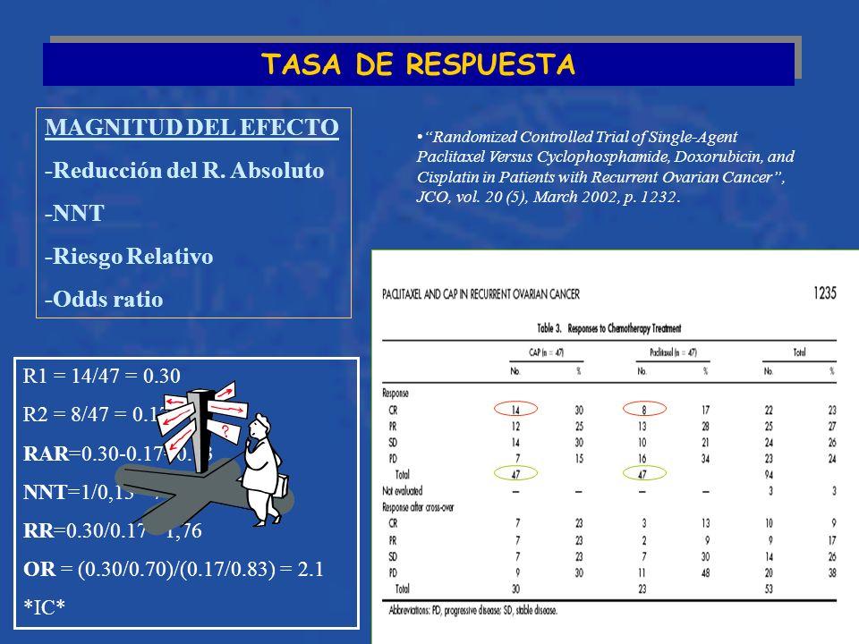 TASA DE RESPUESTA MAGNITUD DEL EFECTO -Reducción del R.