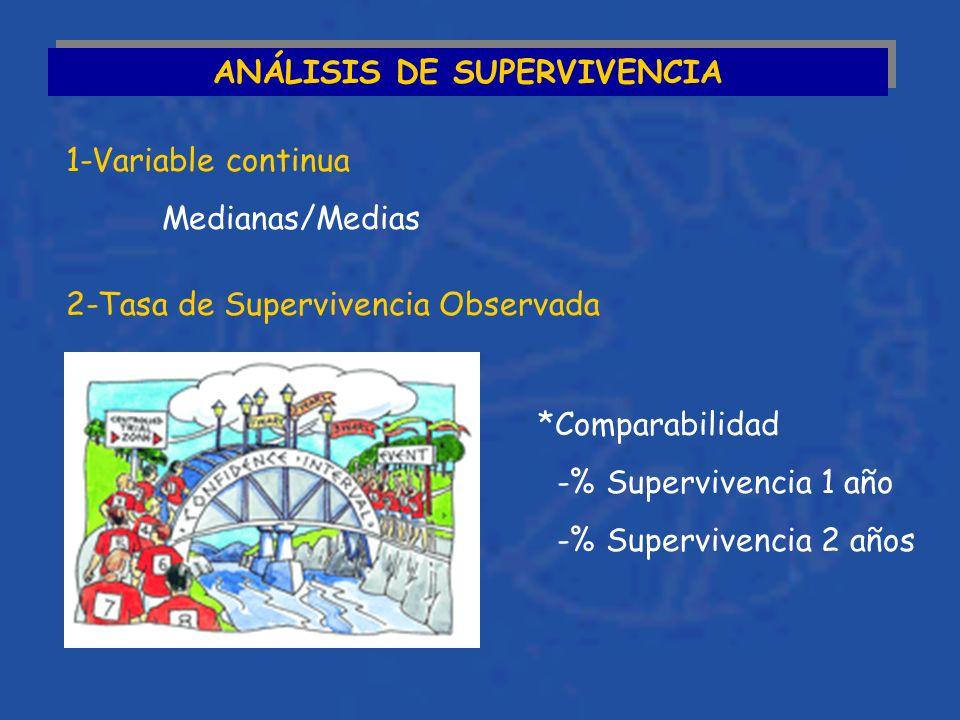ANÁLISIS DE SUPERVIVENCIA 1-Variable continua Medianas/Medias 2-Tasa de Supervivencia Observada *Comparabilidad -% Supervivencia 1 año -% Supervivencia 2 años