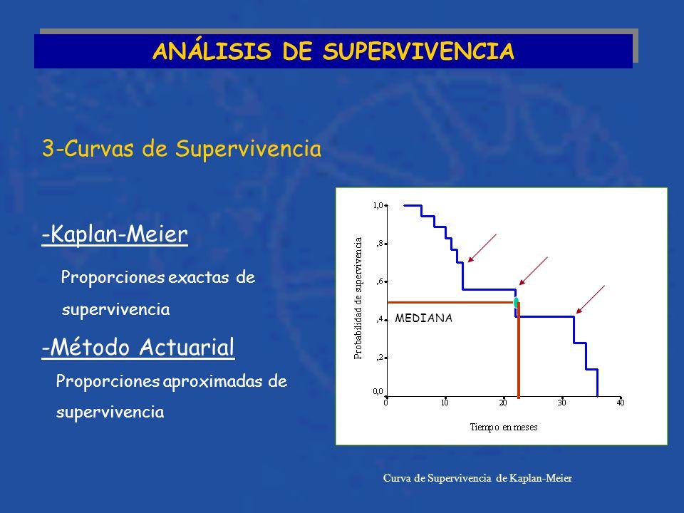 ANÁLISIS DE SUPERVIVENCIA 3-Curvas de Supervivencia Curva de Supervivencia de Kaplan-Meier MEDIANA -Kaplan-Meier Proporciones exactas de supervivencia -Método Actuarial Proporciones aproximadas de supervivencia