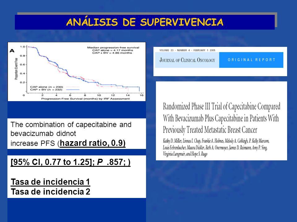 ANÁLISIS DE SUPERVIVENCIA The combination of capecitabine and bevacizumab didnot increase PFS ( hazard ratio, 0.9) [95% CI, 0.77 to 1.25]; P.857; ) Tasa de incidencia 1 Tasa de incidencia 2