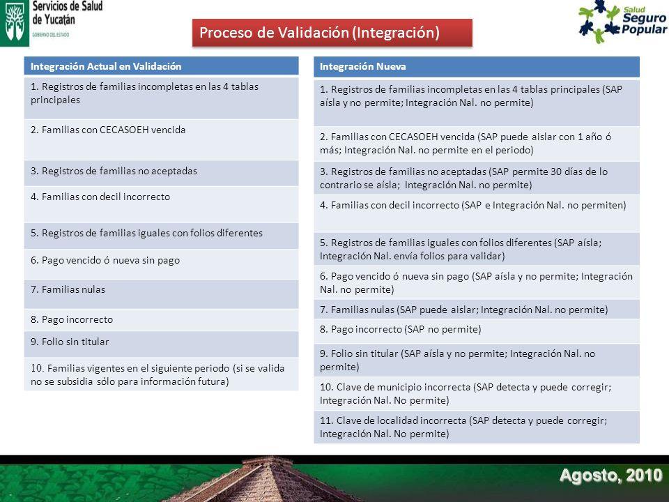 Proceso de Validación (Integración) Integración Actual en Validación 1. Registros de familias incompletas en las 4 tablas principales 2. Familias con
