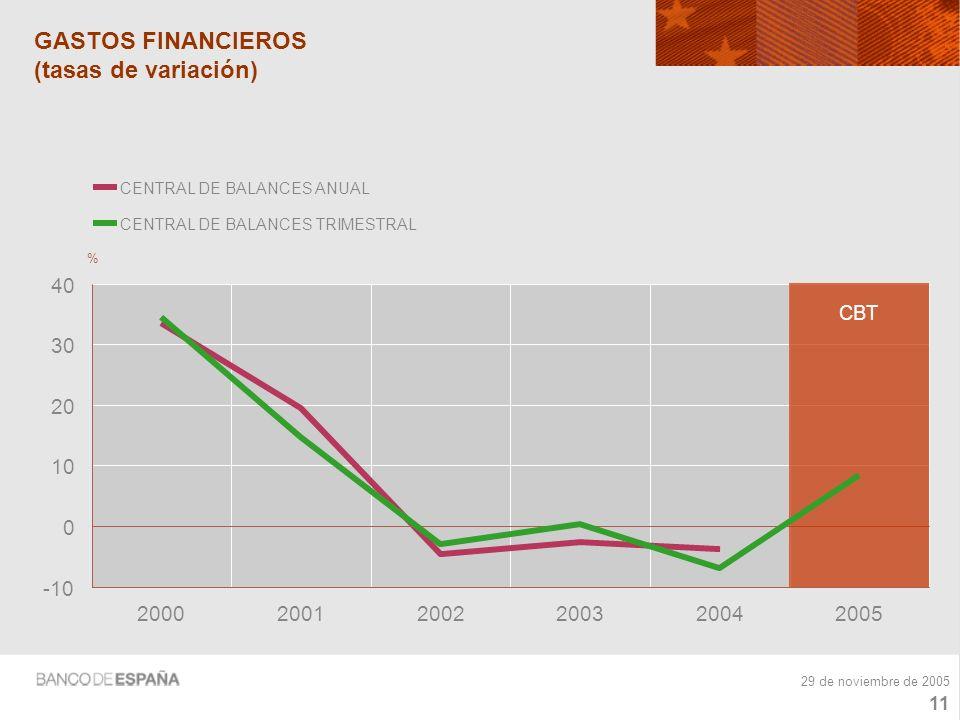 10 29 de noviembre de 2005 INGRESOS FINANCIEROS (tasas de variación) -20 -10 0 10 20 30 40 50 200020012002200320042005 % CENTRAL DE BALANCES ANUAL CENTRAL DE BALANCES TRIMESTRAL CBT