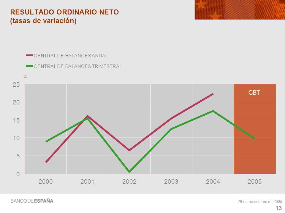 12 29 de noviembre de 2005 EVOLUCIÓN DE LOS COMPONENTES DEL GASTO FINANCIERO (contribución) -20 -10 0 10 20 30 40 200020012002200320042005 % VARIACIÓN DEL ENDEUDAMIENTO VARIACIÓN DEL COSTE FINANCIERO (del tipo de interés)