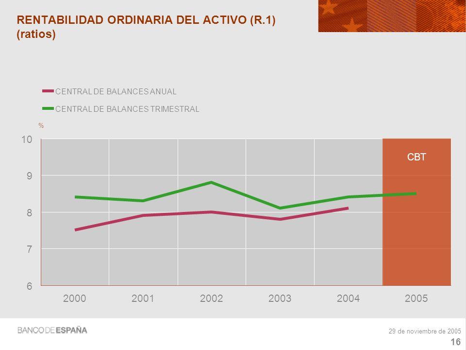 15 29 de noviembre de 2005 RESULTADO NETO SOBRE EL VALOR AÑADIDO BRUTO (porcentajes) -10 0 10 20 30 40 200020012002200320042005 % CENTRAL DE BALANCES ANUAL CBA4,4-16,8-78,3- 15,8 RESULTADO NETO (tasas de variación) CENTRAL DE BALANCES TRIMESTRAL CBT 9,2-9,6-98,3 - 7,921,7