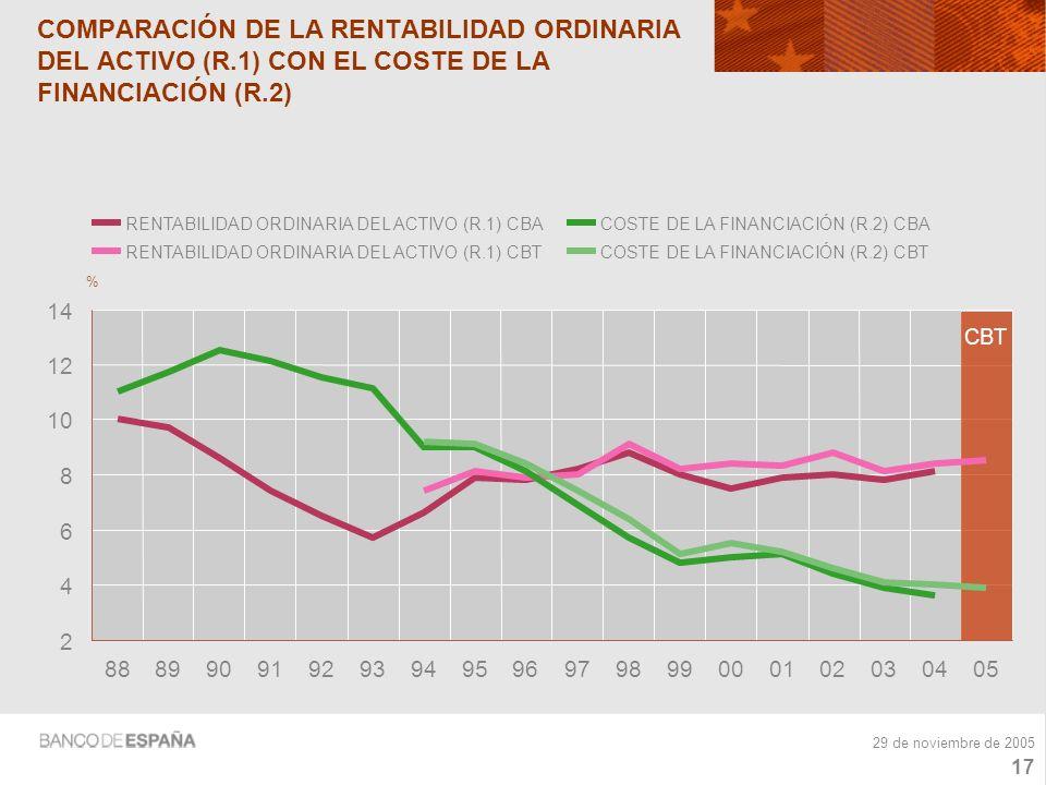 16 29 de noviembre de 2005 RENTABILIDAD ORDINARIA DEL ACTIVO (R.1) (ratios) 6 7 8 9 10 200020012002200320042005 % CENTRAL DE BALANCES ANUAL CENTRAL DE