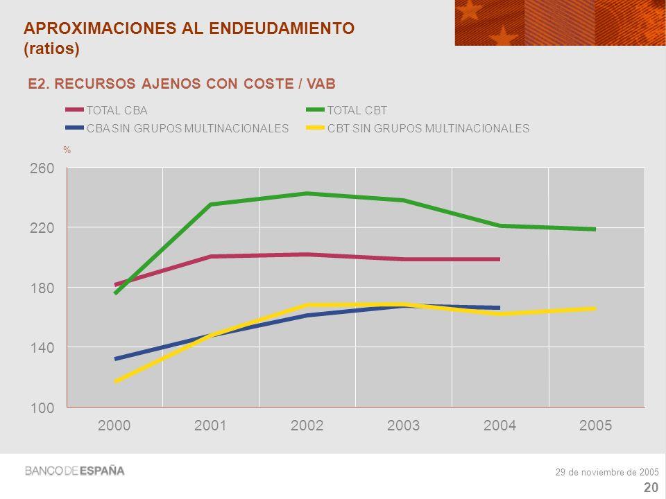 19 29 de noviembre de 2005 FORMACIÓN BRUTA DE CAPITAL FIJO EN ACTIVOS FIJOS MATERIALES (tasas de variación) -10 -5 0 5 10 15 20 200020012002200320042005 %