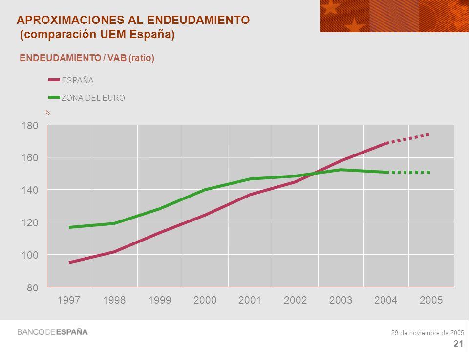 20 29 de noviembre de 2005 APROXIMACIONES AL ENDEUDAMIENTO (ratios) 100 140 180 220 260 200020012002200320042005 % E2.