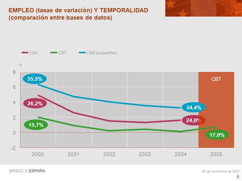 5 29 de noviembre de 2005 GASTOS DE PERSONAL (tasas de variación) 0 2 4 6 8 10 200020012002200320042005 % CENTRAL DE BALANCES ANUAL CBT CENTRAL DE BALANCES TRIMESTRAL