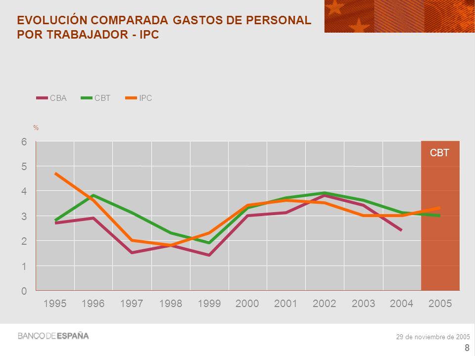 7 29 de noviembre de 2005 GASTOS DE PERSONAL POR TRABAJADOR (tasas de variación) 0 1 2 3 4 5 200020012002200320042005 % CENTRAL DE BALANCES ANUAL CBT CENTRAL DE BALANCES TRIMESTRAL