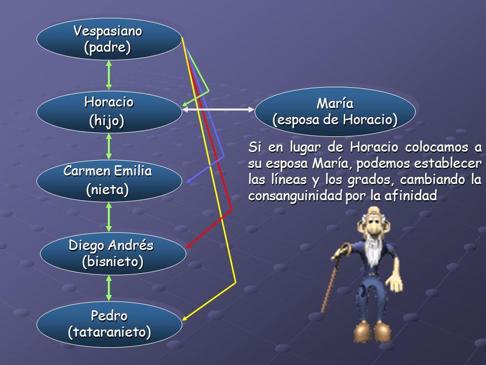 Vespasiano(padre)Vespasiano(padre) Horacio(hijo)Horacio(hijo) Carmen Emilia (nieta) (nieta) Diego Andrés (bisnieto) (bisnieto) Pedro(tataranieto)Pedro