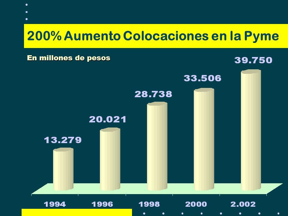 En millones de pesos 200% Aumento Colocaciones en la Pyme