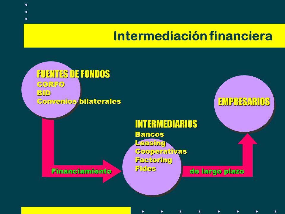Intermediación financiera INTERMEDIARIOSBancosLeasingCooperativasFactoringFides EMPRESARIOS FUENTES DE FONDOS CORFOBID Convenios bilaterales Financiam