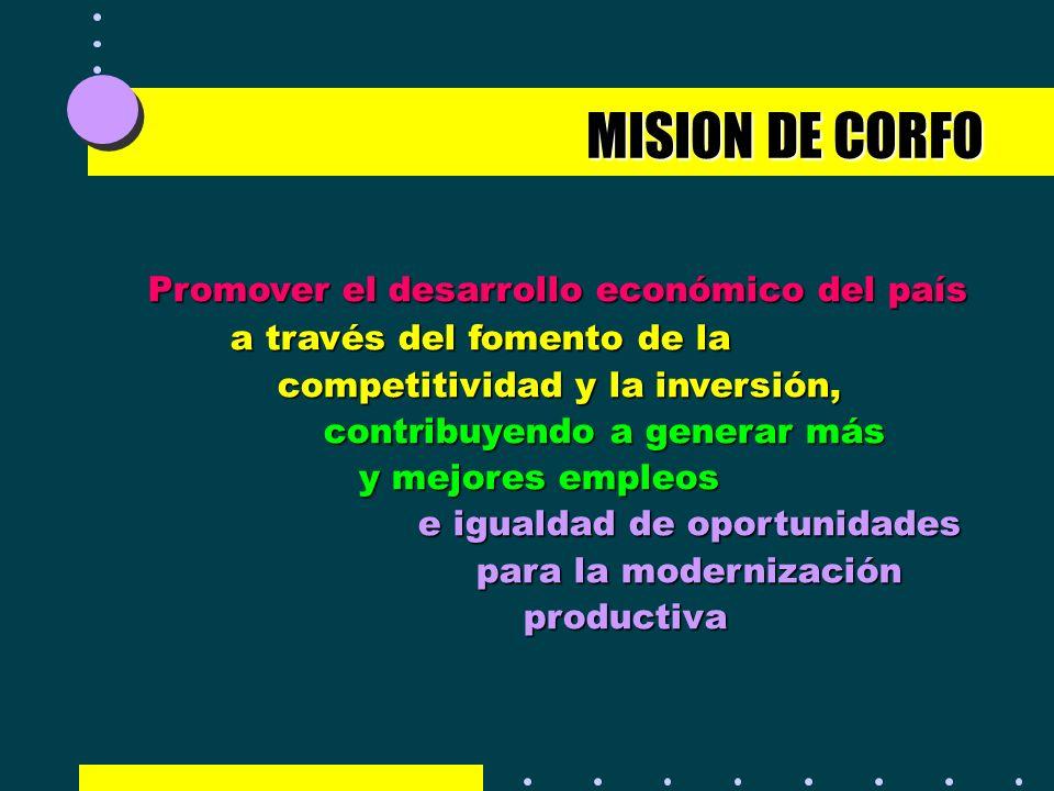 MISION DE CORFO Promover el desarrollo económico del país a través del fomento de la competitividad y la inversión, contribuyendo a generar más y mejo
