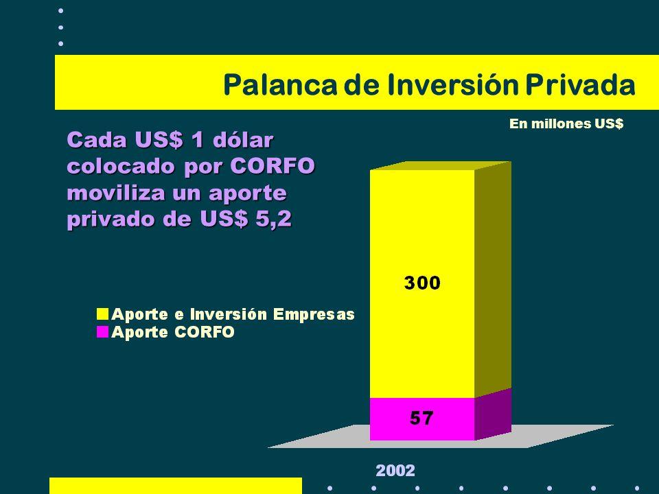 Cada US$ 1 dólar colocado por CORFO moviliza un aporte privado de US$ 5,2 Palanca de Inversión Privada En millones US$