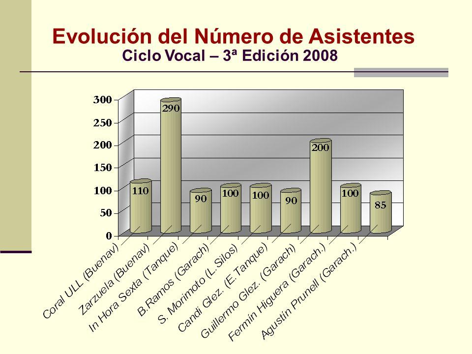 Evolución del Número de Asistentes Ciclo Vocal – 3ª Edición 2008