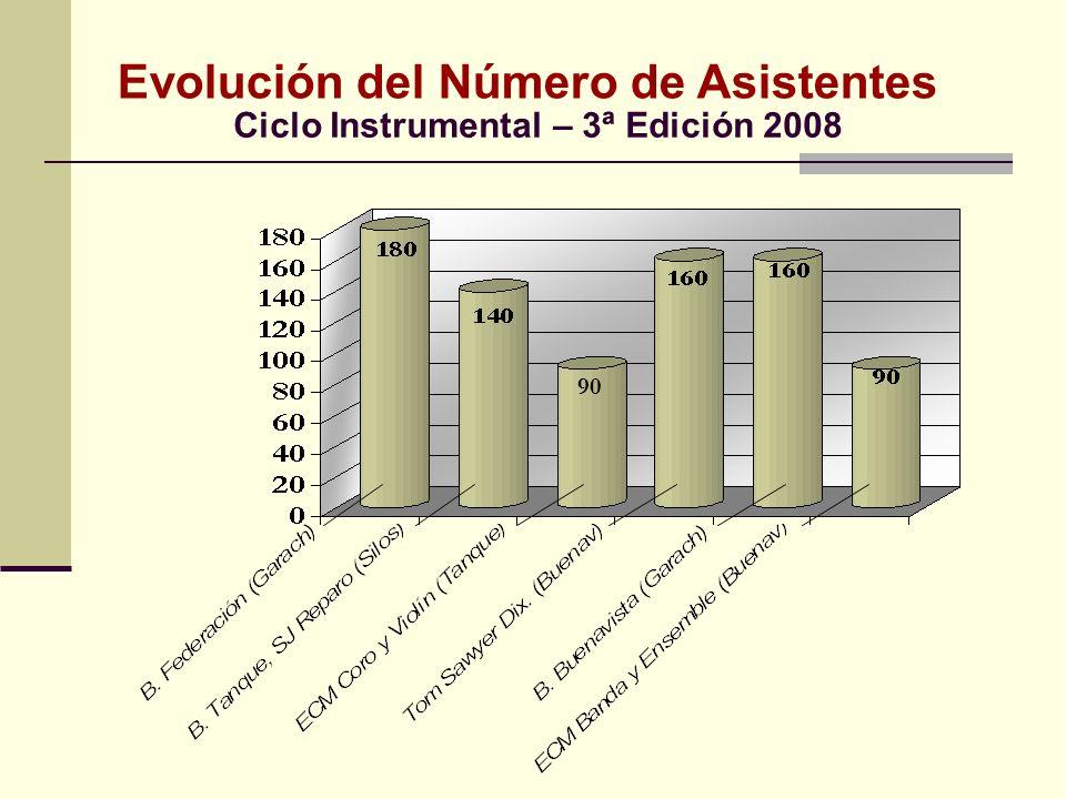 Evolución del Número de Asistentes 90 Ciclo Instrumental – 3ª Edición 2008