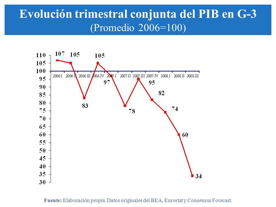 Evolución trimestral conjunta del PIB en G-3 (Promedio 2006=100) Fuente: Elaboración propia. Datos originales del BEA, Eurostat y Consensus Forecast.