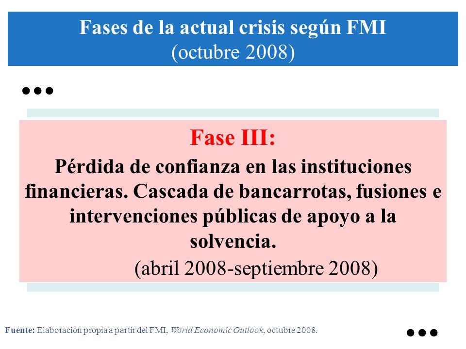 Fase III: Pérdida de confianza en las instituciones financieras. Cascada de bancarrotas, fusiones e intervenciones públicas de apoyo a la solvencia. (