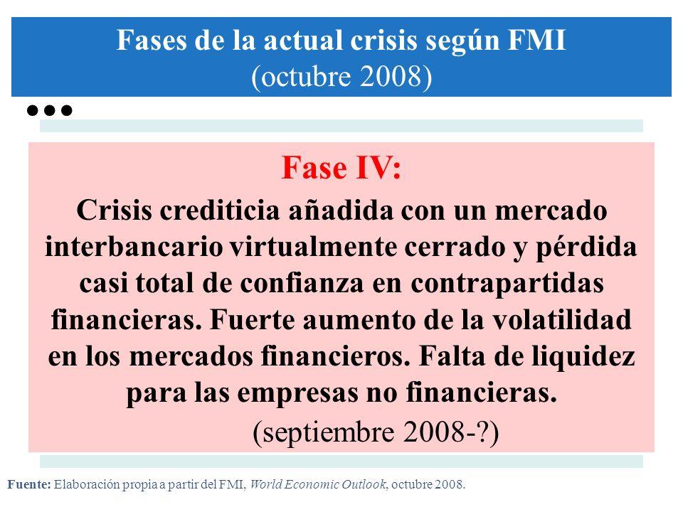Fase IV: Crisis crediticia añadida con un mercado interbancario virtualmente cerrado y pérdida casi total de confianza en contrapartidas financieras.