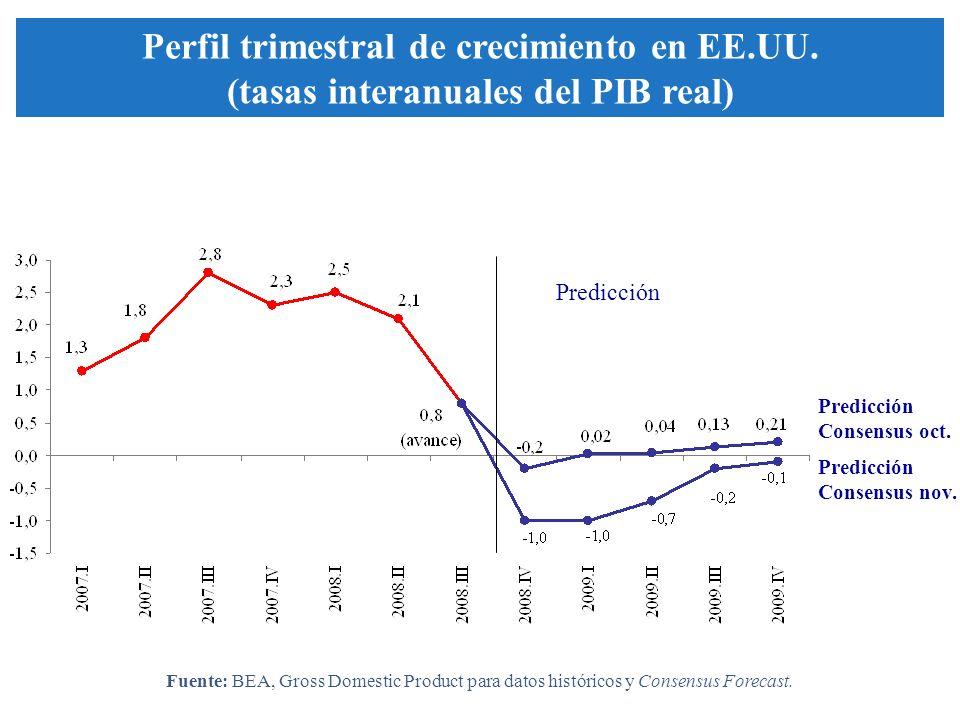 Predicción Consensus oct. Predicción Predicción Consensus nov. Perfil trimestral de crecimiento en EE.UU. (tasas interanuales del PIB real) Fuente: BE