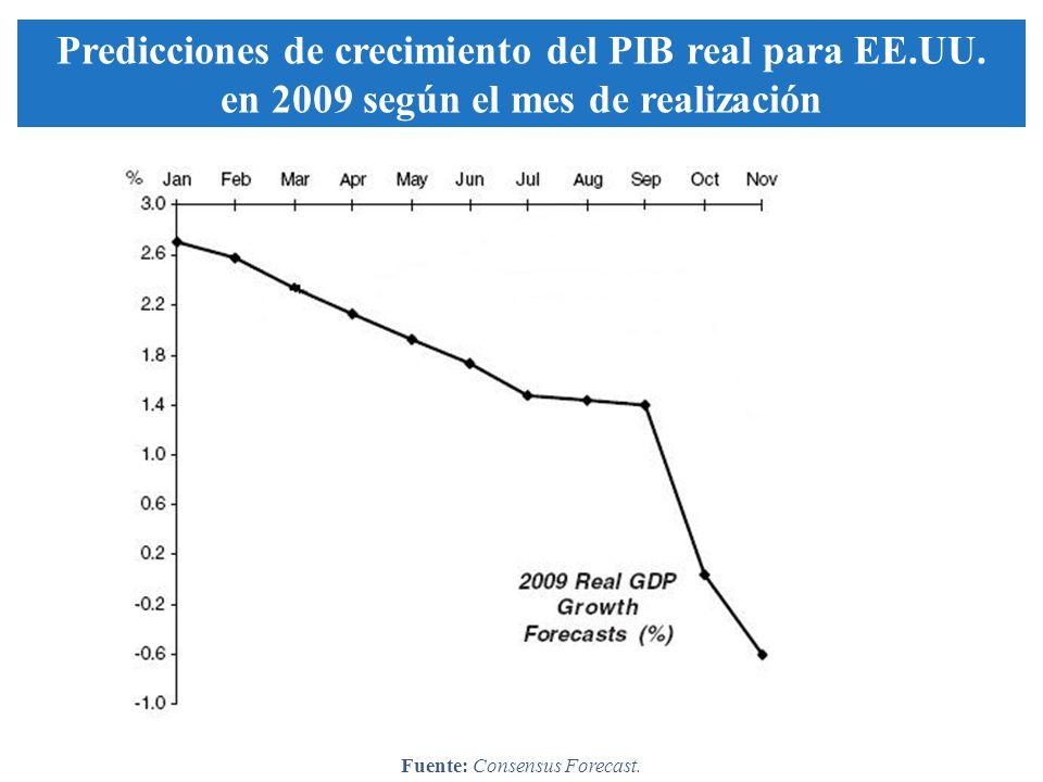 2009 Real GDP Growth Forecasts (%) Predicciones de crecimiento del PIB real para EE.UU. en 2009 según el mes de realización Fuente: Consensus Forecast