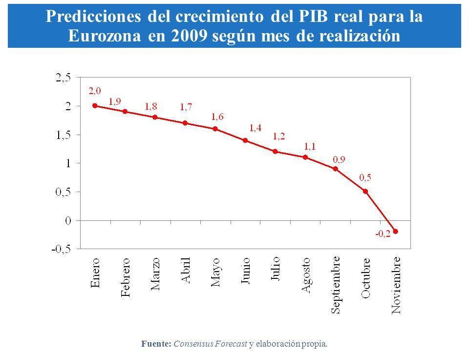Predicciones del crecimiento del PIB real para la Eurozona en 2009 según mes de realización Fuente: Consensus Forecast y elaboración propia.