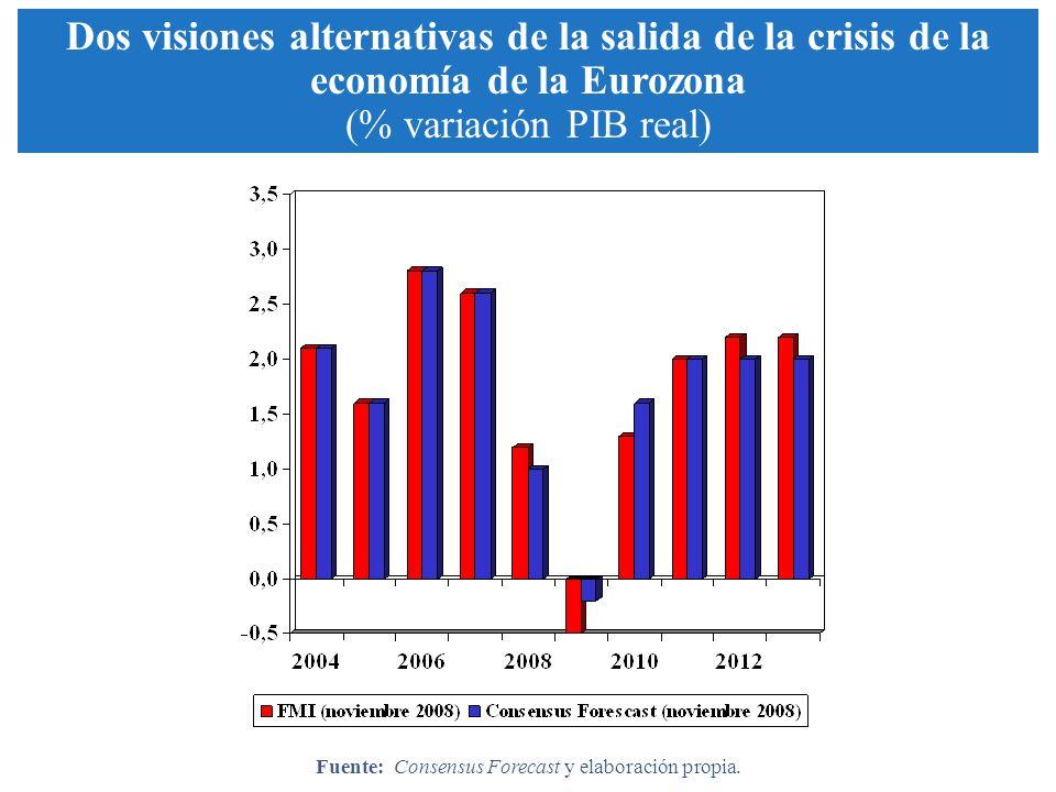 Dos visiones alternativas de la salida de la crisis de la economía de la Eurozona (% variación PIB real) Fuente: Consensus Forecast y elaboración prop
