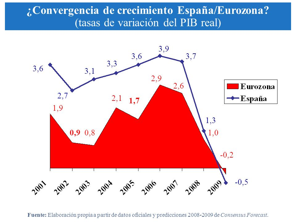 1,9 0,9 1,3 2,4 1,7 2,3 3,6 2,7 3,1 3,3 3,6 3,9 3,7 3,1 1,0 -0,5 2,6 2,9 2,1 0,8 0,9 1,9 1,3 -0,2 ¿Convergencia de crecimiento España/Eurozona? (tasas