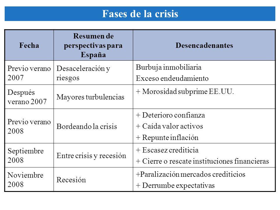 Fecha Resumen de perspectivas para España Desencadenantes Previo verano 2007 Desaceleración y riesgos Burbuja inmobiliaria Exceso endeudamiento Despué